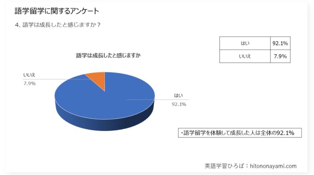 語学成長のアンケート結果