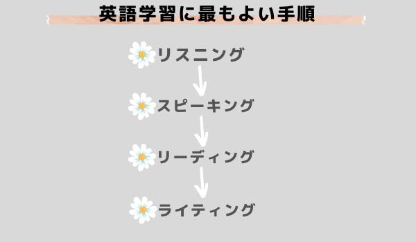 独学英語学習の手順