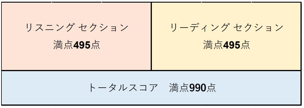TOEIC点数表